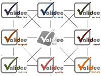 Validee Valorization Matrix